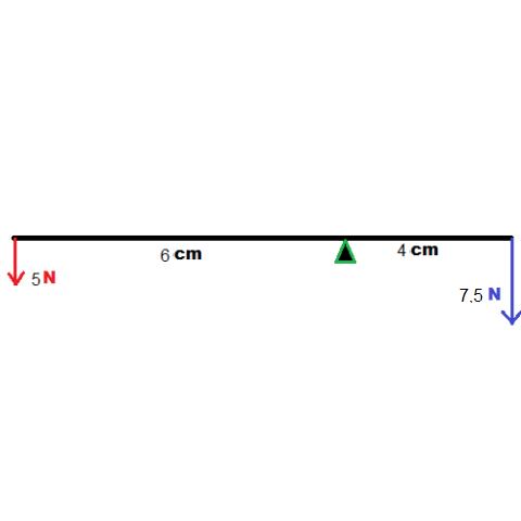 Esempio Immagine esercizio di fisica forze momento 480x480 1
