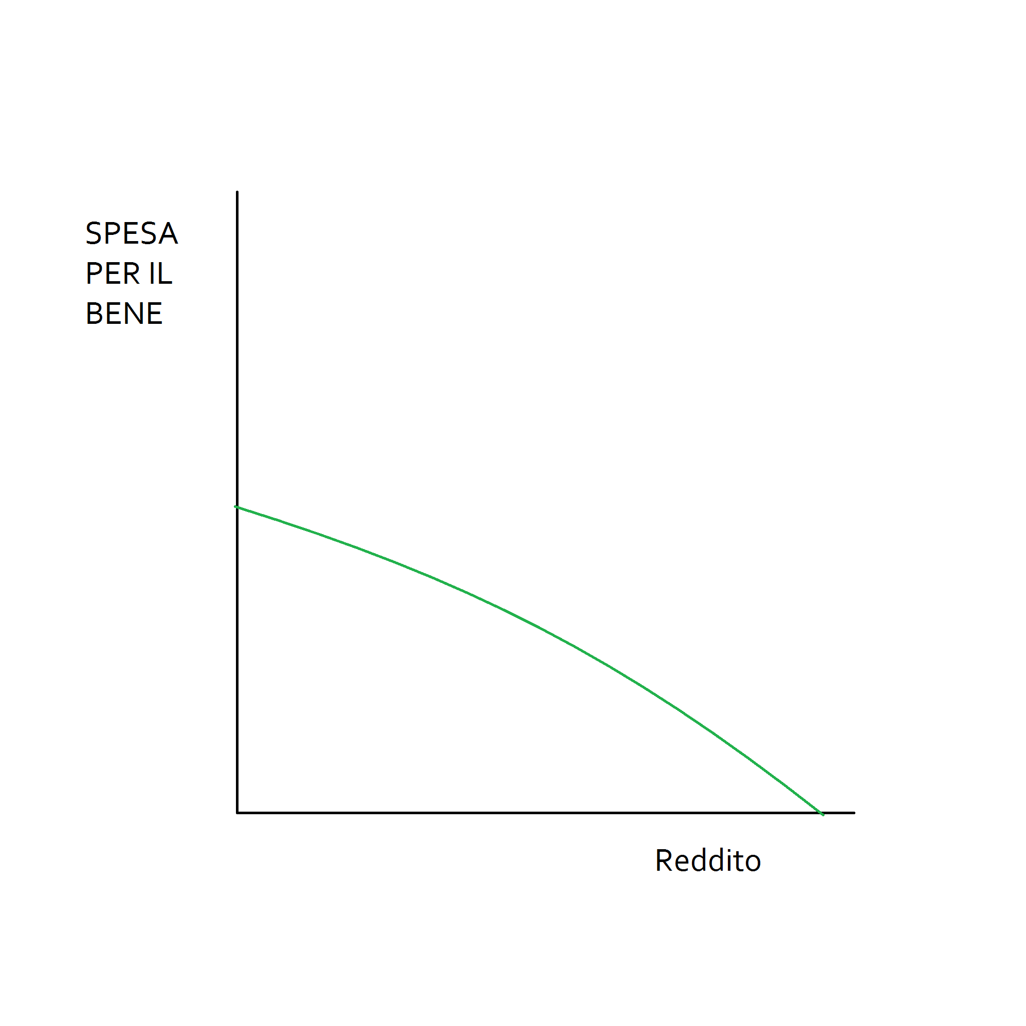 Bene inferiore microeconomia