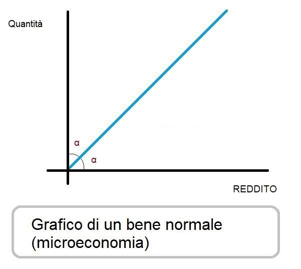 Bene normale grafico microeconomia 1
