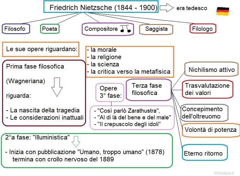 Mappa concettuale Friedrich Nietzsche infonotizia.it