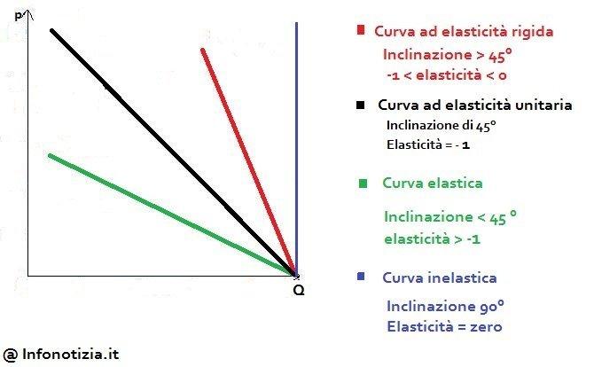schema esempi elasticita domanda 1