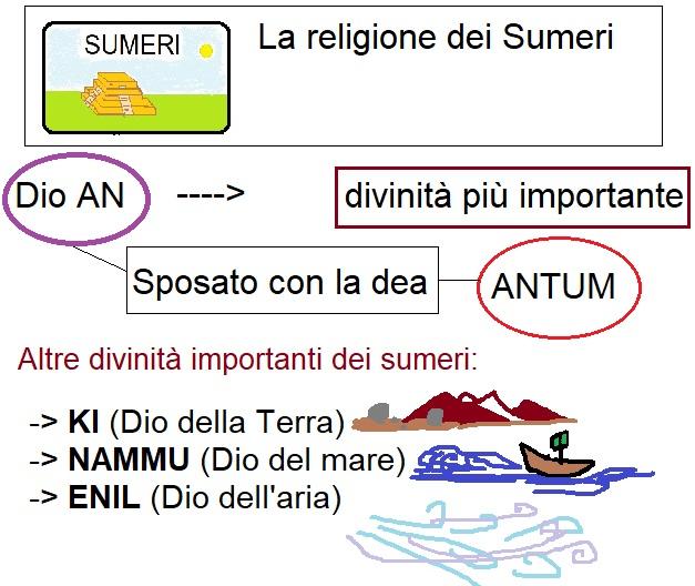 Mappa concettuale religione dei sumeri