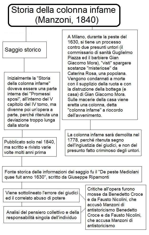 Mappa concettuale sulla storia della colonna infame di Alessandro Manzoni