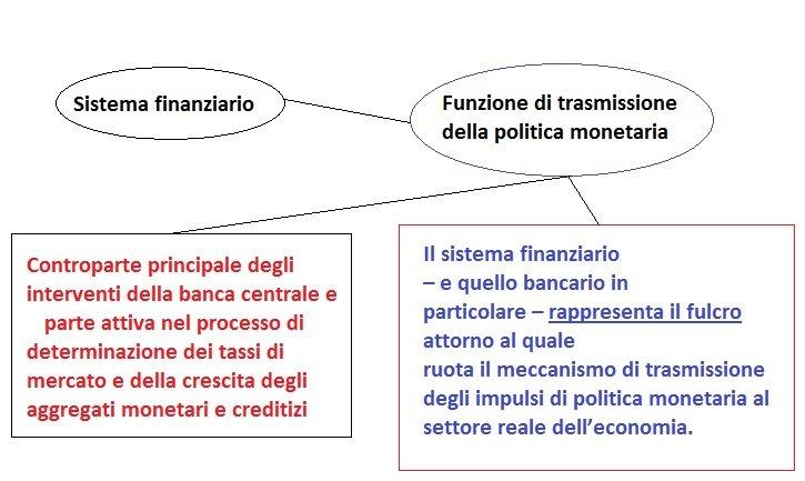 Schema 2 funzioni del sistema finanziario politica monetaria1