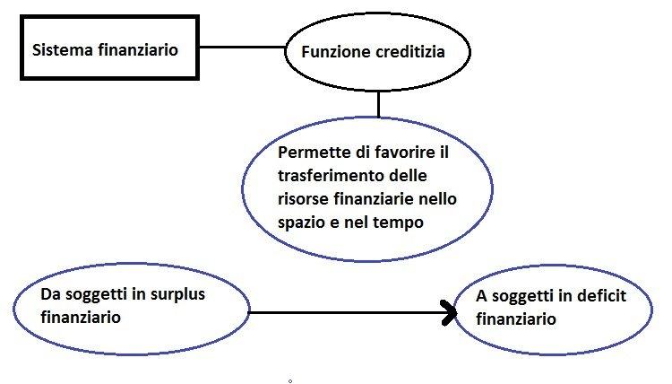 Schema2 funzioni del sistema finanziario funzione creditizia