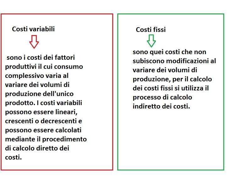 Schema costi variabili e costi fissi 1