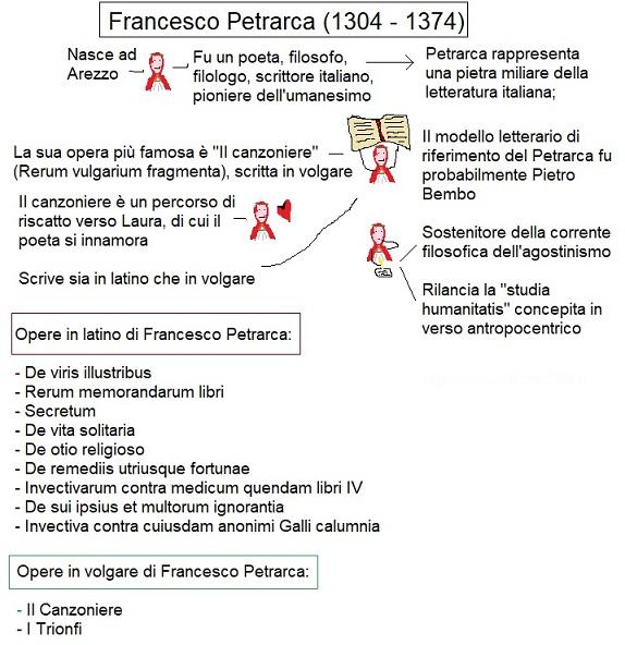 Mappa concettuale Francesco Petrarca