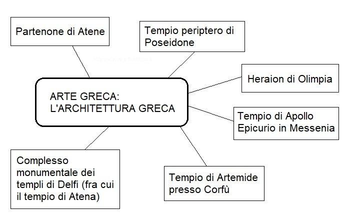 Mappa concettuale architettura greca arte greca semplificata