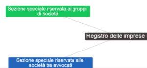 Mappa concettuale registro delle imprese parte 3 sezione