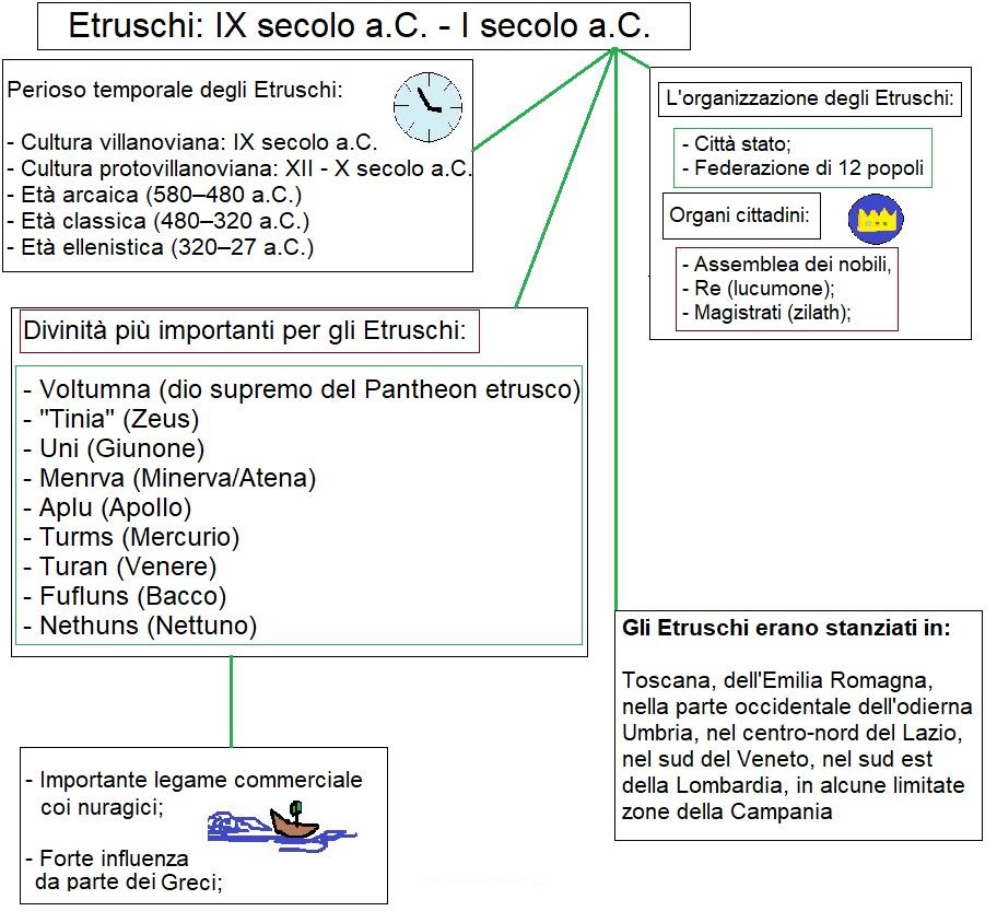 Mappa concettuale etruschi