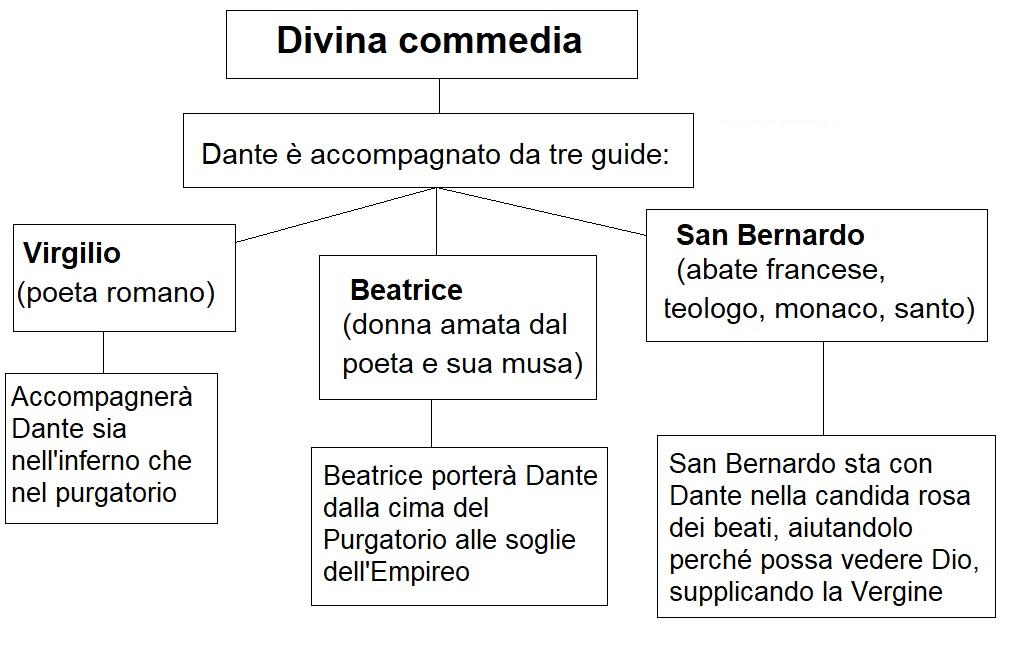 Mappa concettuale divina commedia le guide