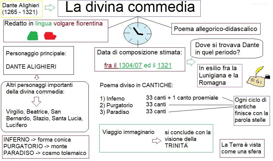 Mappa concettuale divina commedia