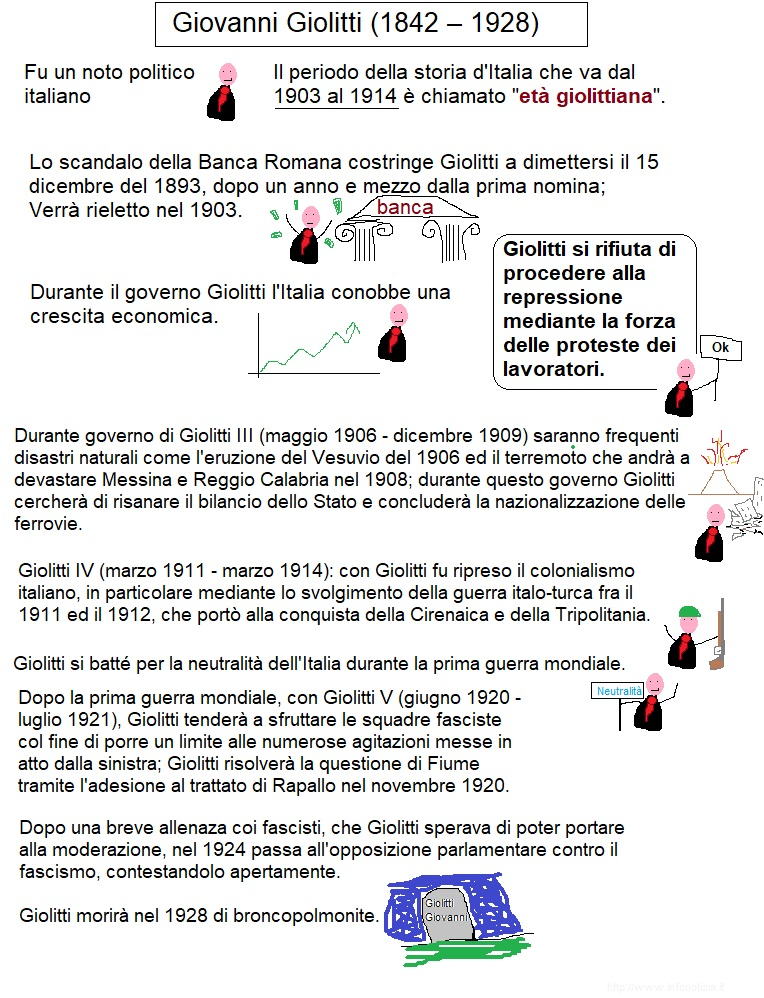 Mappa concettuale su Giolitti