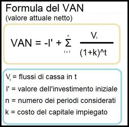 Formula VAN