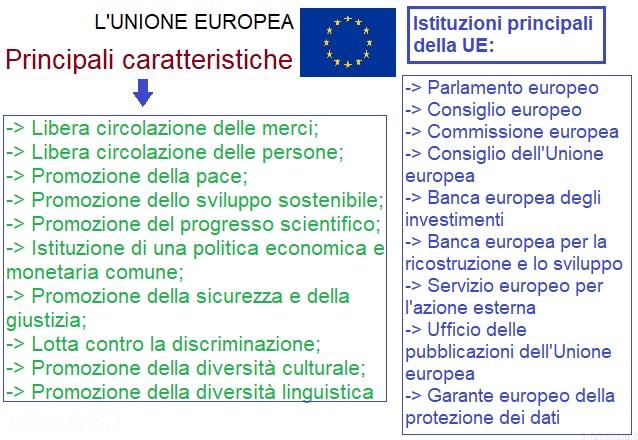 Mappa concettuale unione europea Caratteristiche UE