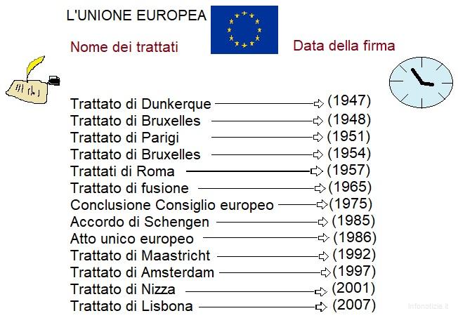 Mappa concettuale unione europea tappe temporali fondazione