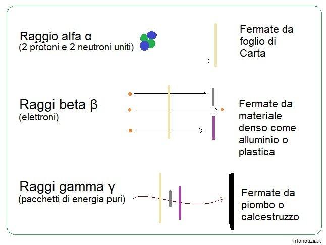 Schema differenza raggi alfa raggi beta raggi gamma mappa concettuale