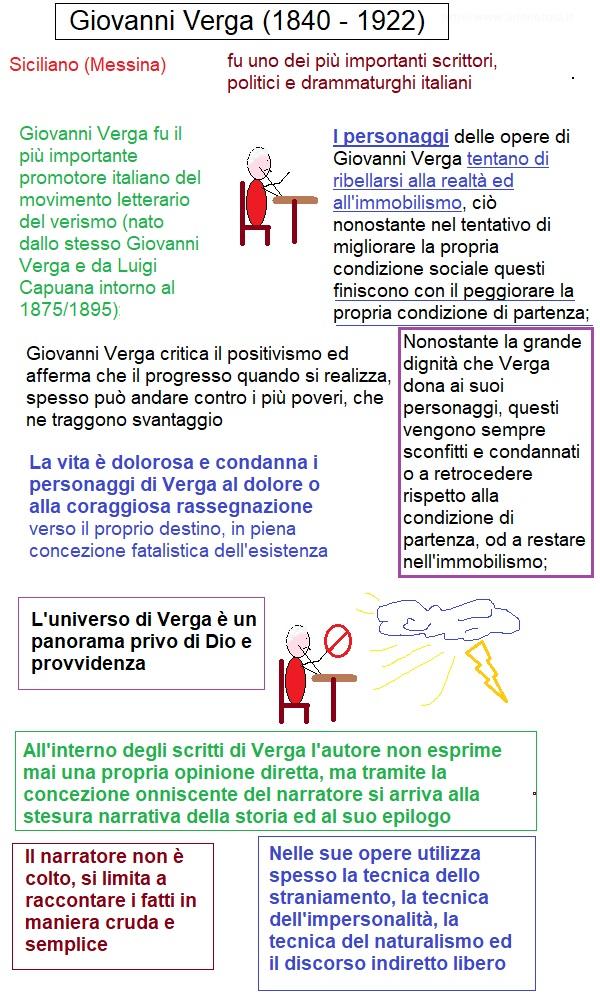 mappa concettuale Giovanni Verga