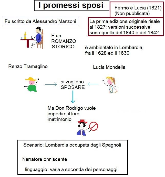 Mappa concettuale sui promessi sposi 2