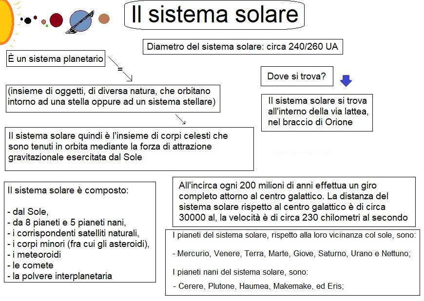 mappa concettuale sistema solare