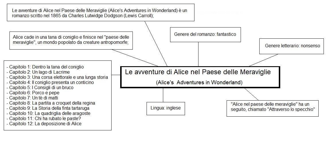 Mappa concettuale Le avventure di Alice nel Paese delle Meraviglie