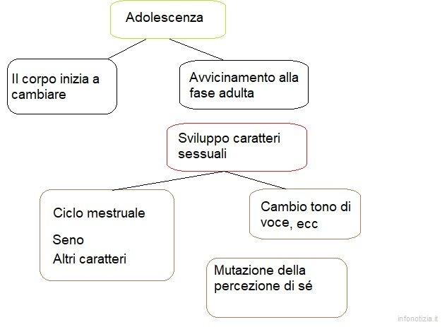 Adolescenza mappa concettuale
