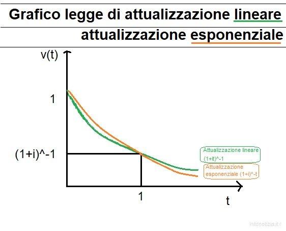 Grafico attualizzazione lineare ed esponenziale