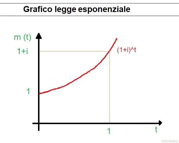 Grafico legge di capitalizzazione esponenziale