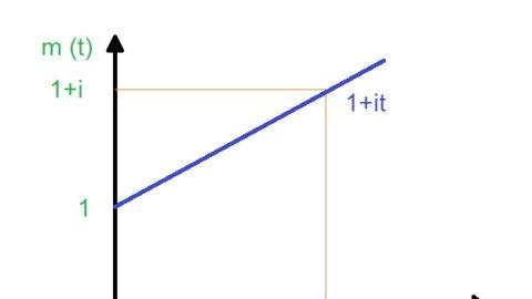 Grafico legge di capitalizzazione lineare