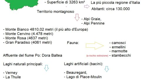 Mappa concettuale Valle dAosta