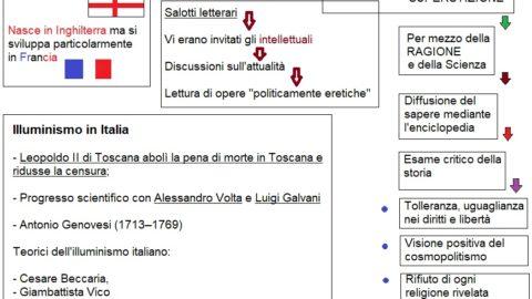 Mappa concettuale illuminismo di Infonotizia.it