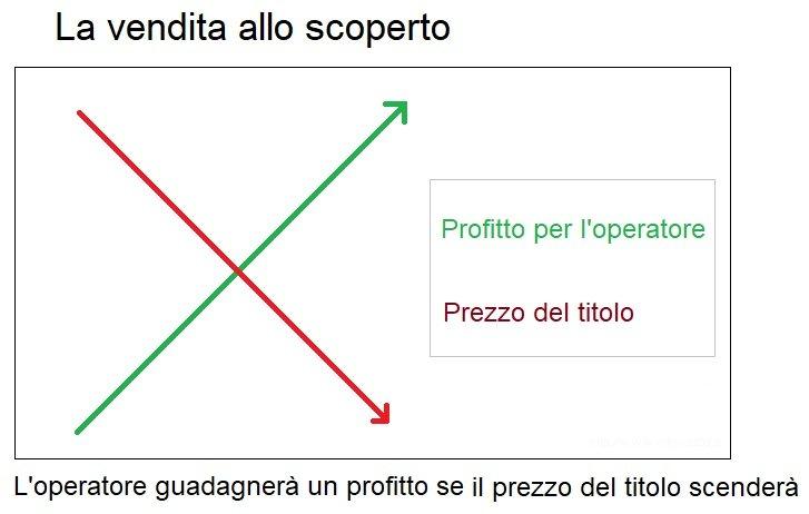 Vendita allo scoperto grafico spiegazione